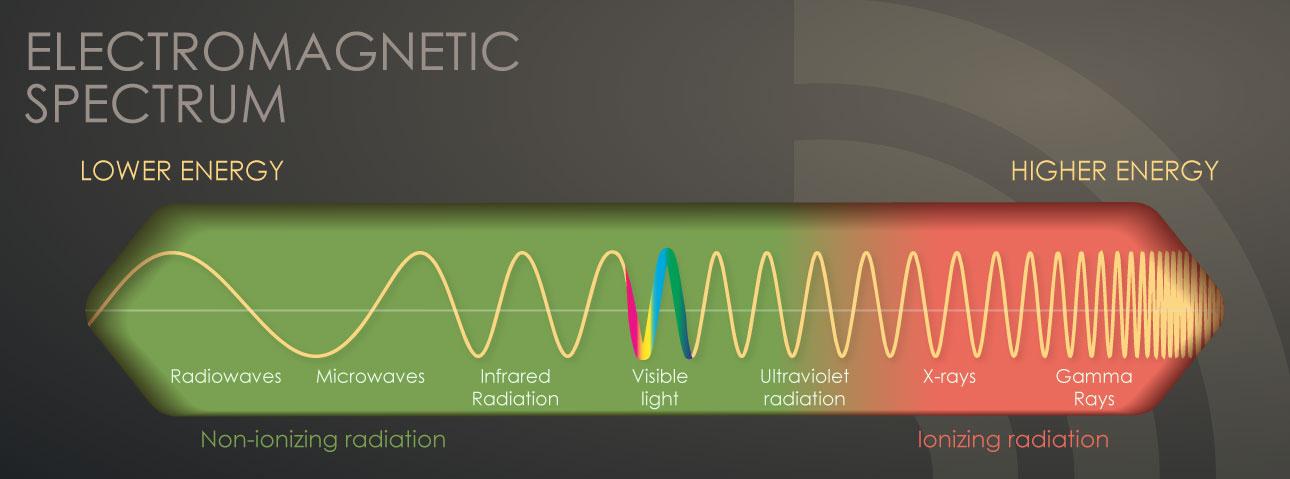 Electromagnetic Spectrum CDC