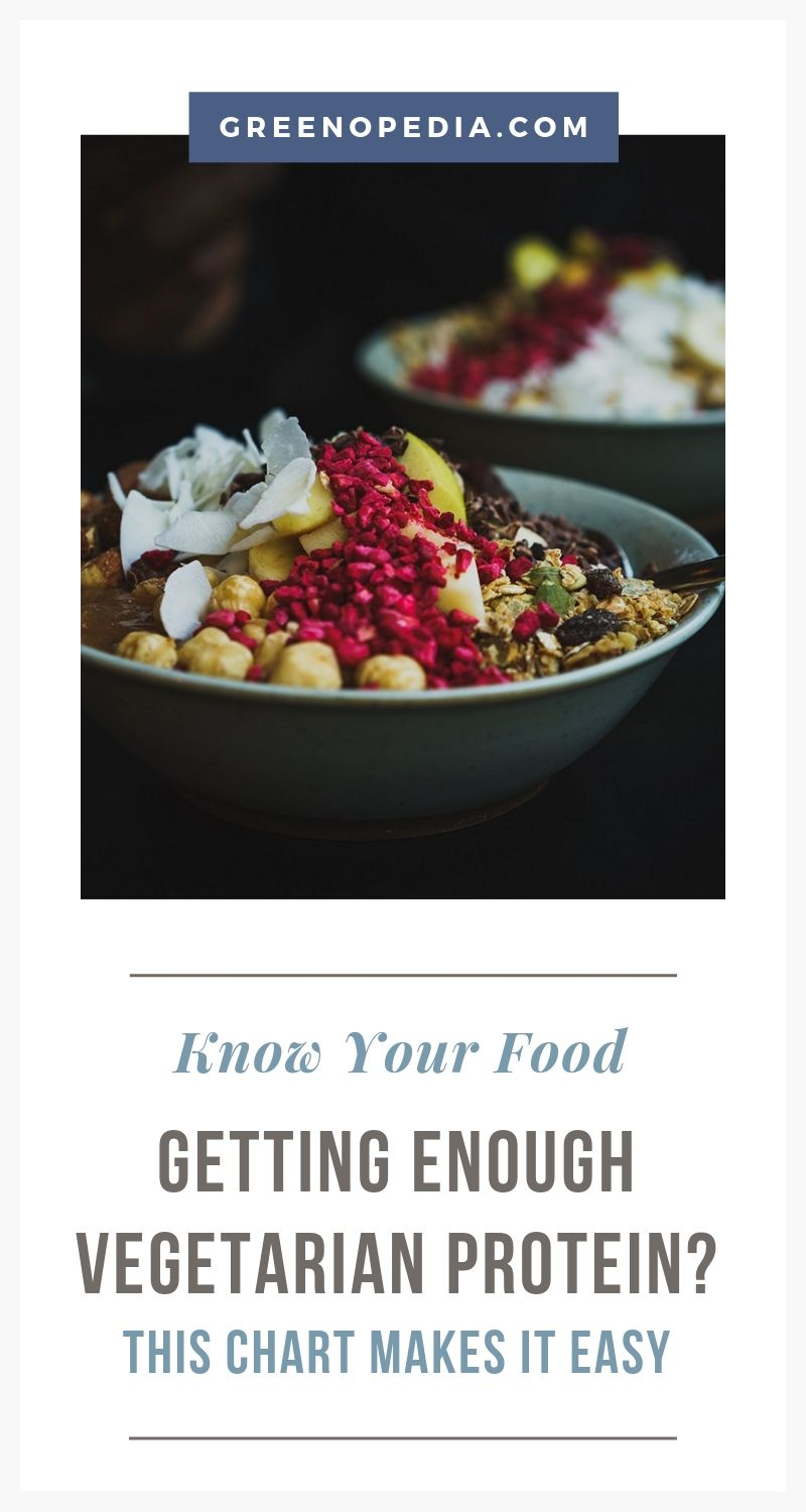 Vegetarian Protein Charts and Sample Meals   Check out these vegetarian protein charts and sample meals to see how easily you can fill your daily protein needs with a vegetarian diet.   Greenopedia #vegetarianprotein via @greenopedia