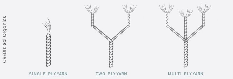 Yarn & Thread (Credit Sol Organics)