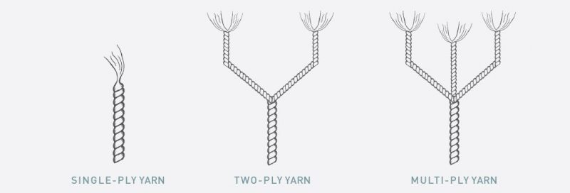 Yarn Threads